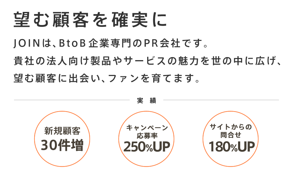 日本で唯一BtoB企業専門のPR会社です。貴社の法人向け製品やサービスの魅力を世の中に広げ、ファンを育てます。 実績 新規顧客 30件増 キャンペーン応募率 250%UP サイトからの問合せ 180%UP